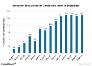 uploads///Eurozone Sentix Investor Confidence Index in September