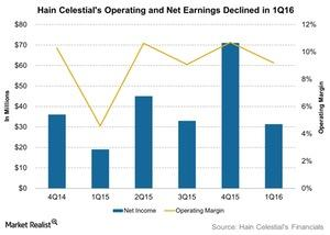 uploads///Hain Celestials Operating and Net Earnings Declined in Q