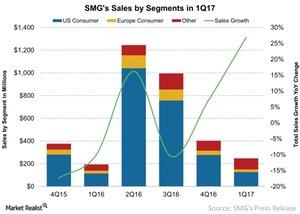uploads/2017/02/SMGs-Sales-by-Segments-in-1Q17-2017-02-01-1.jpg