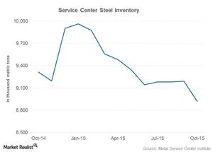 uploads/2015/11/part-7-service-center-inventory1.png