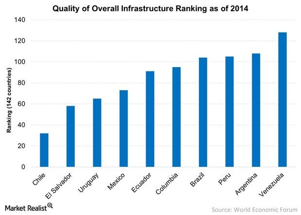 uploads///Quality of Overall Infrastructure Ranking as of