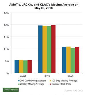 uploads///A_Semiconductors_AMAT_Moving average May