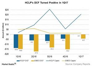 uploads///hclps dcf turned positive in q