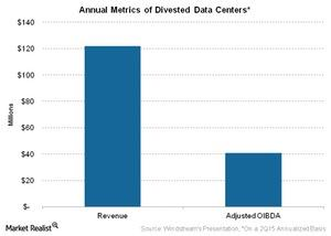 uploads/2015/12/Telecom-Annual-Metrics-of-Divested-Data-Centers-1.jpg