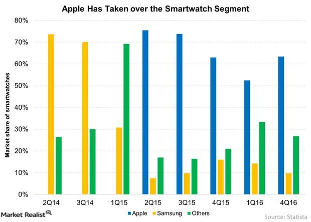 uploads///Apple Has Taken over the Smartwatch Segment
