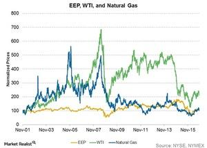 uploads/2016/11/eep-wti-and-natural-gas-1.jpg