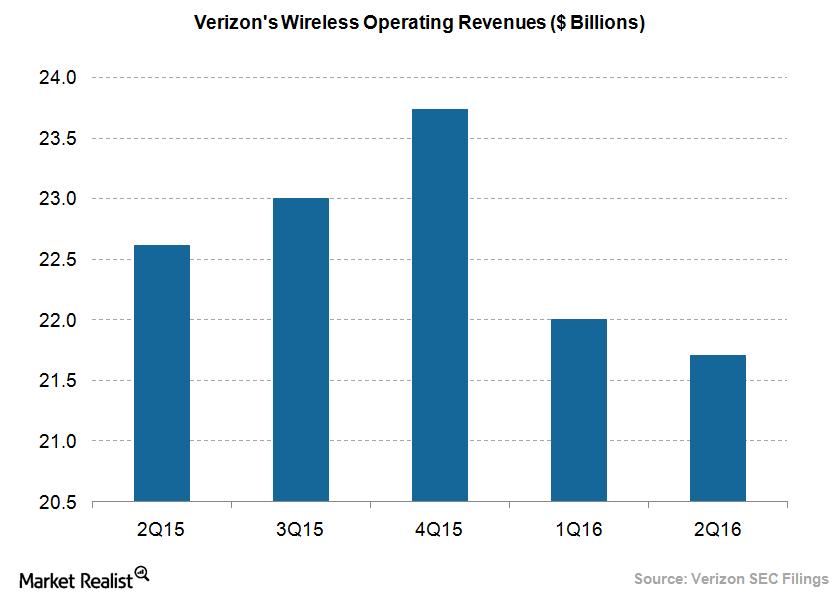 uploads///Verizon wireless revenues