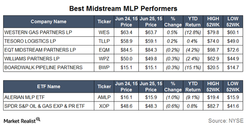 uploads/2015/06/Best-Performers1.png