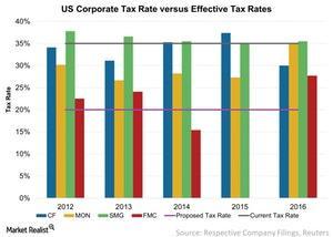 uploads/2017/10/US-Corporate-Tax-Rate-versus-Effective-Tax-Rates-2017-10-05-1.jpg