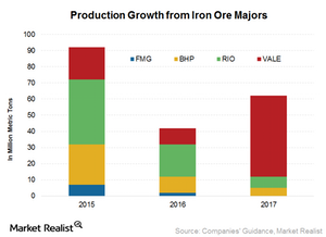 uploads/2015/12/Production-growth-from-majors21.png