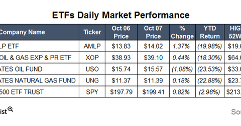 uploads/2015/10/ETFs5.png