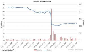 uploads///LinkedIn Price