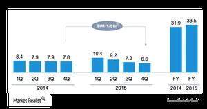 uploads/2016/03/DB-Revenues11.png