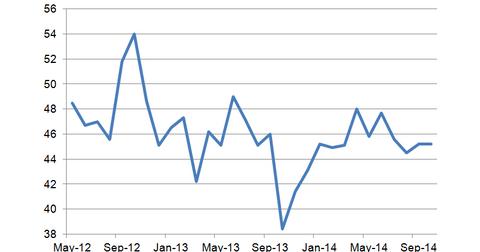 uploads/2014/10/IBD-TIPP-Optimism-Index.png