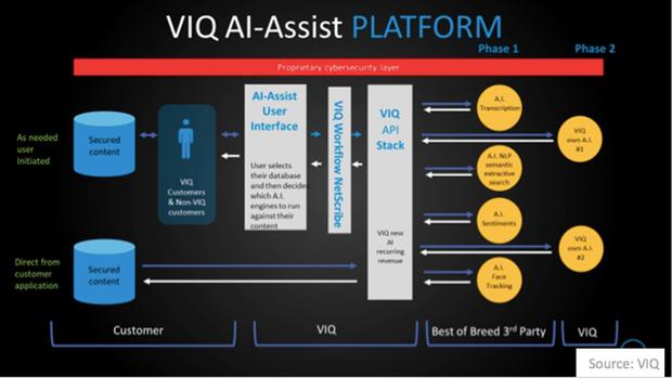 uploads///VIQ AI Assist Platform