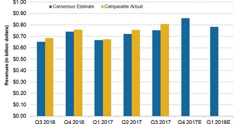 uploads/2018/01/sales_estimates.png