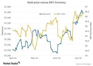 uploads/2016/07/Gold-price-versus-DXY-Currency-2016-07-11-1.jpg