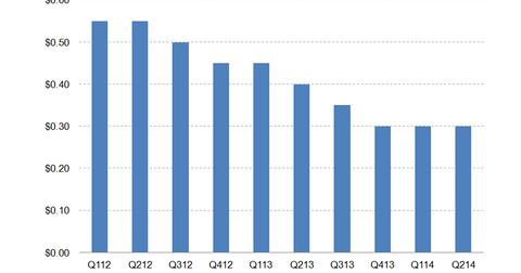 uploads/2014/08/NLY-dividend.png