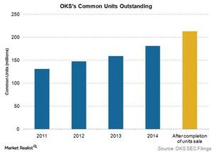 uploads/2015/08/OKS-common-units-outstanding1.jpg