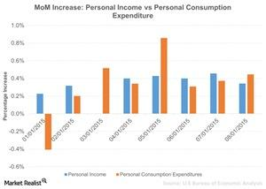 uploads/2015/10/MoM-Increase-Personal-Income-vs-Personal-Consumption-Expenditure-2015-10-031.jpg