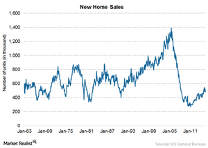 uploads/2015/08/Chart-4-New-home-sales1.png