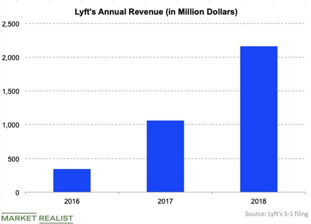 uploads///LYFT revenue