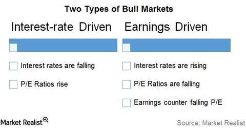 uploads/// Bull markets