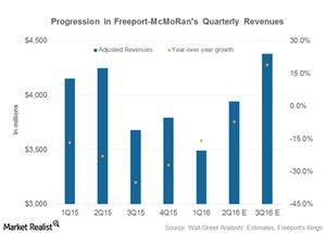 uploads/2016/04/part-2-revenues51.png