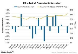 uploads///US Industrial Production in November