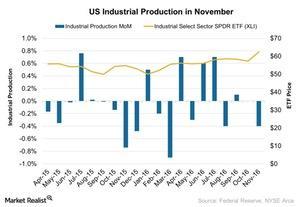 uploads/2016/12/US-Industrial-Production-in-November-2016-12-19-1.jpg