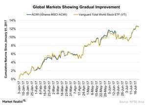 uploads/2017/07/Global-Markets-Showing-Gradual-Improvement-2017-07-25-1.jpg