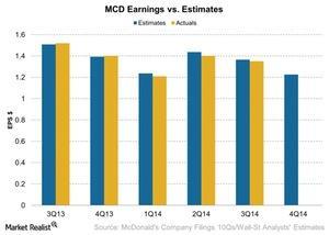 uploads/2015/01/MCD-Earnings-vs-Estimates-2015-01-171.jpg