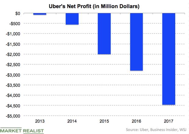 uploads///Uber Losses