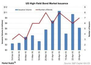 uploads/2016/05/US-High-Yield-Bond-Market-Issuance-2016-05-041.jpg
