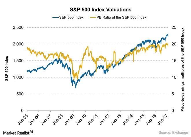 uploads///SP  Index Valuations