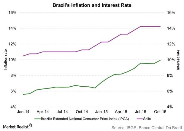uploads///Brazils Inflation and Interest Rate