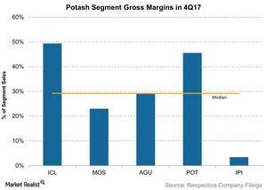 uploads///Potash Segment Gross Margins in Q