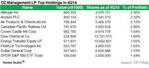 uploads///OZ Management_Top Holdings