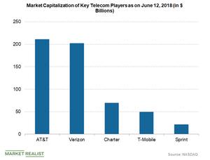 uploads/2018/06/market-capitalization-of-telecom-companies-1.png