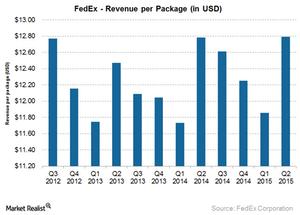 uploads/2015/06/FDX-revenue-per-package1.png