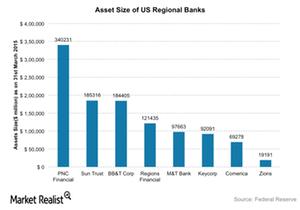 uploads///Regional banks