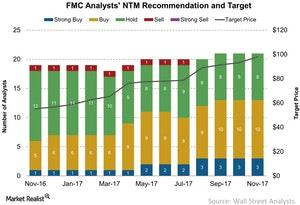 uploads/2017/11/FMC-Analysts-NTM-Recommendation-and-Target-2017-11-12-1-1.jpg