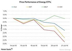 uploads/2016/07/Price-Performance-of-Energy-ETFs-2016-07-22-1.jpg