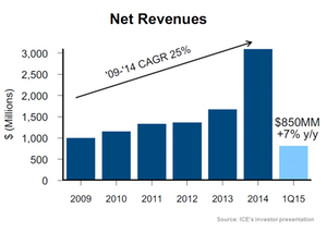 uploads///Net Revenues
