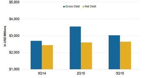 uploads/2015/11/Goldcorp_Debt.jpg