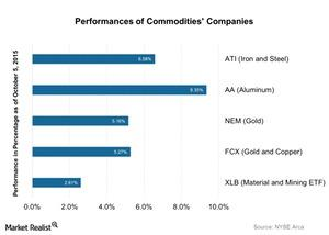 uploads/2015/10/Performances-of-Commodities-Companies-2015-10-061.jpg