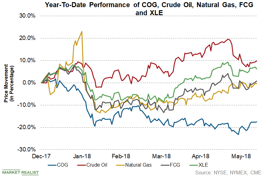 uploads///COG Upstream YTD Q Price
