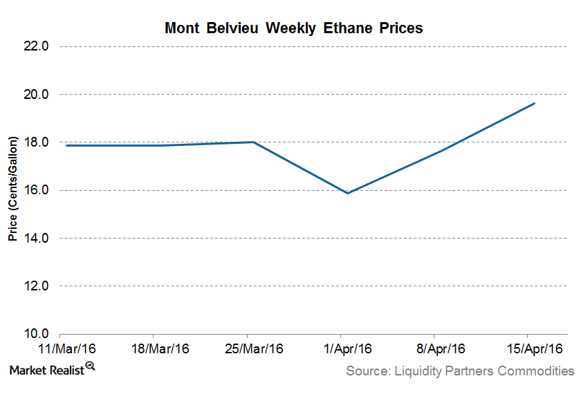 uploads///Ethane prices