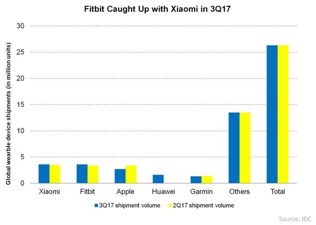 uploads///Fitbit Caught Up with Xiaomi