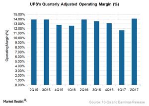uploads/2017/07/UPS-Adj-OpMar-1.png